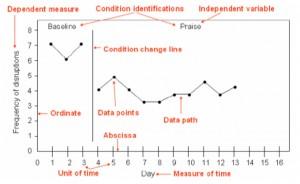 Single Subject Graph